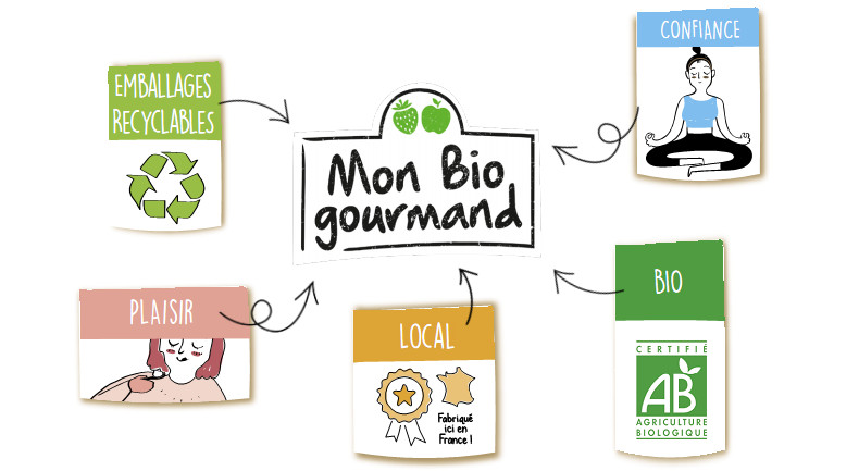 Emballages recyclables, Mon Bio gourmand