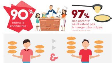 Photo de Infographie : La Chandeleur dans le cœur des Français